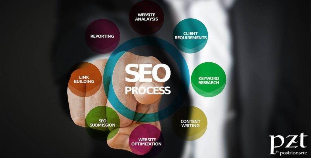 agencia seo -pzt- ibound marketing - 02