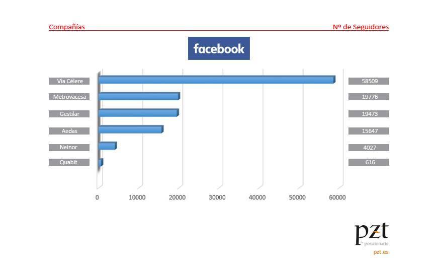 redes sociales en el sector inmobiliario: facebook