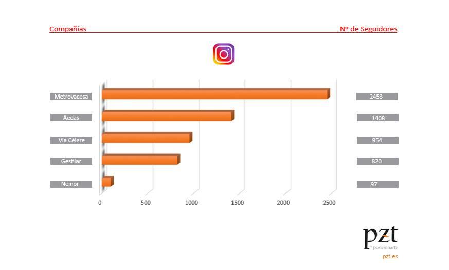 redes sociales en el sector inmobiliario: instagram