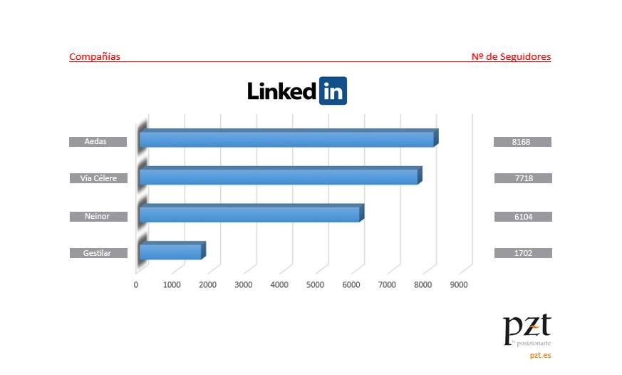 redes sociales en el sector inmobiliario: linkedin