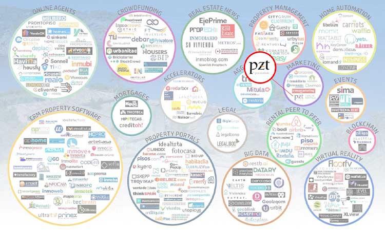 empresas-proptech-pzt