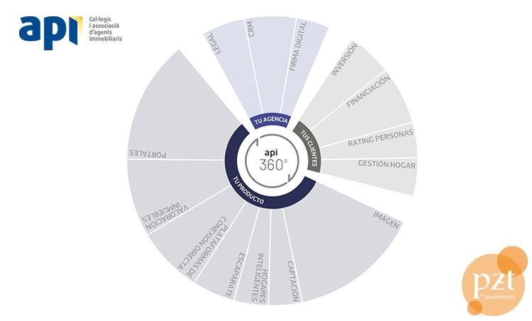 categorias-mapa-proptech-2021-pzt